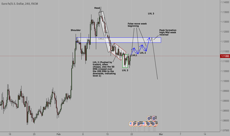 EURUSD: The big short (E/U)