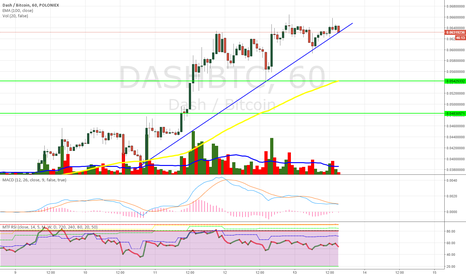 DASHBTC: ¿DASH SHORT?