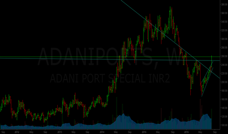 ADANIPORTS: Adani Port - multiple breakout