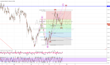 AUDUSD: Potential wave 4 of C complete?