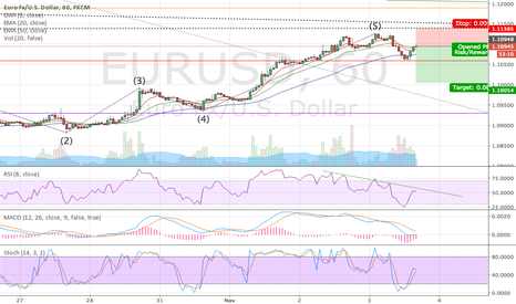 EURUSD: EURUSD Short for Wave 5, 2618 & RSI Div