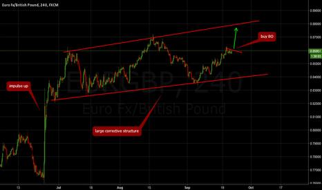EURGBP: EURGBP: Buy breakout