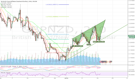 GBPNZD: inverse head and shoulder?
