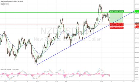 NZDUSD: Possible reversal