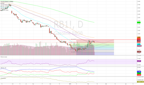 RB1!: Pullback Due for RBOB Gas?