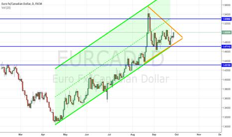 EURCAD: Euro wedge
