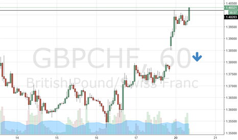 GBPCHF: bearish order block, price action, redisturbution taking place