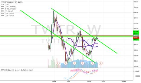 TWTR: a breakout up