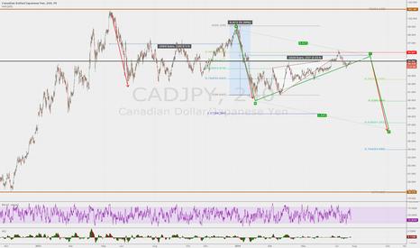 CADJPY: CadJpy Armonic forecast since 3 weeks ago