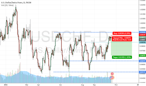 USDCHF: Mean Reversion on USD/CHF