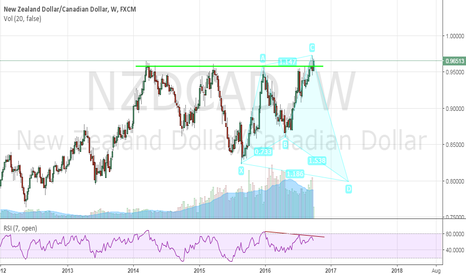 NZDCAD: Weekly NZDCAD Potential Shark Pattern