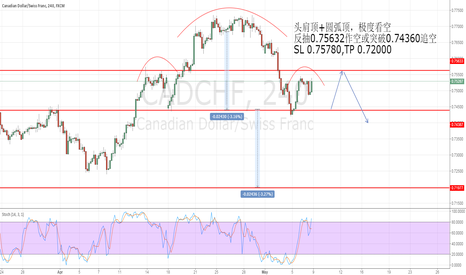 CADCHF: Head & Shoulders Top