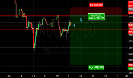 XAUUSD: XAUUSD MY INTRADAY MAPPING