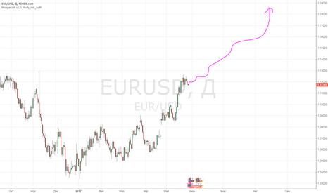 EURUSD: Бычий паттерн по евро