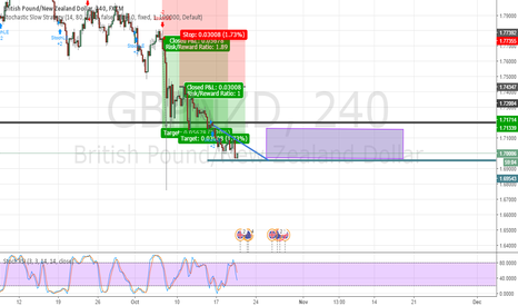 GBPNZD: GBPNZD- Waiting for CTL Break, then look for 1.7202