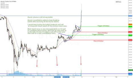 BTCUSD: Bitcoin - How to trade the bullish retracement/V-bottom