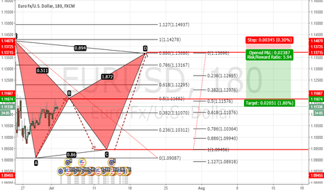 EURUSD: EURUSD Potential BAT Gartley pattern H4