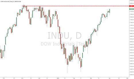 INDU: Dow Reaching Top Daily Chart
