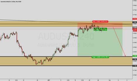 AUDUSD: AUD/USD OUTLOOK