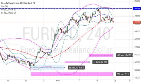 EURNZD: Buy  Euro New Zealand