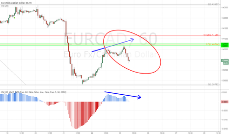 EURCAD: EURCAD short on test