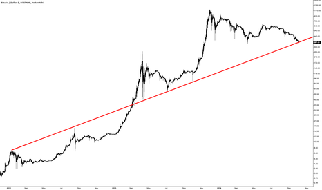 BTCUSD: Bounce Here Then!