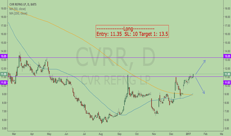CVRR: will this Oil stock moves ??