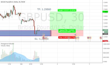 GBPUSD: Buy GBPUSD Chart