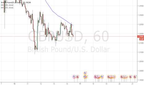 GBPUSD: Long GBPUSD Punt  -   yes Looong :)