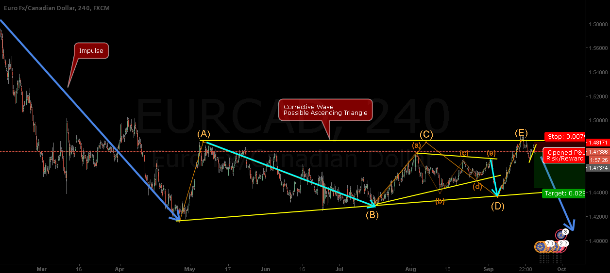 EURCAD - (E) wave comming