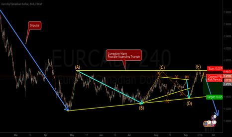 EURCAD: EURCAD - (E) wave comming