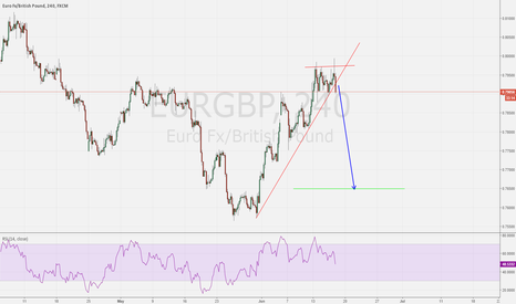 EURGBP: EURGBP Breakout