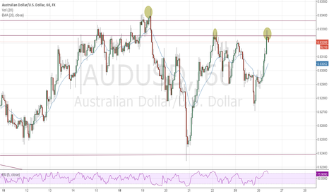 AUDUSD: Aussie in zone