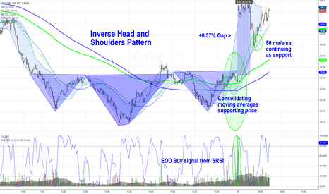 SPY: Inverse H&S and other bullish signals