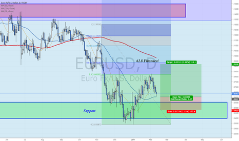 EURUSD: Short term bullish scenario - Testing weekly support