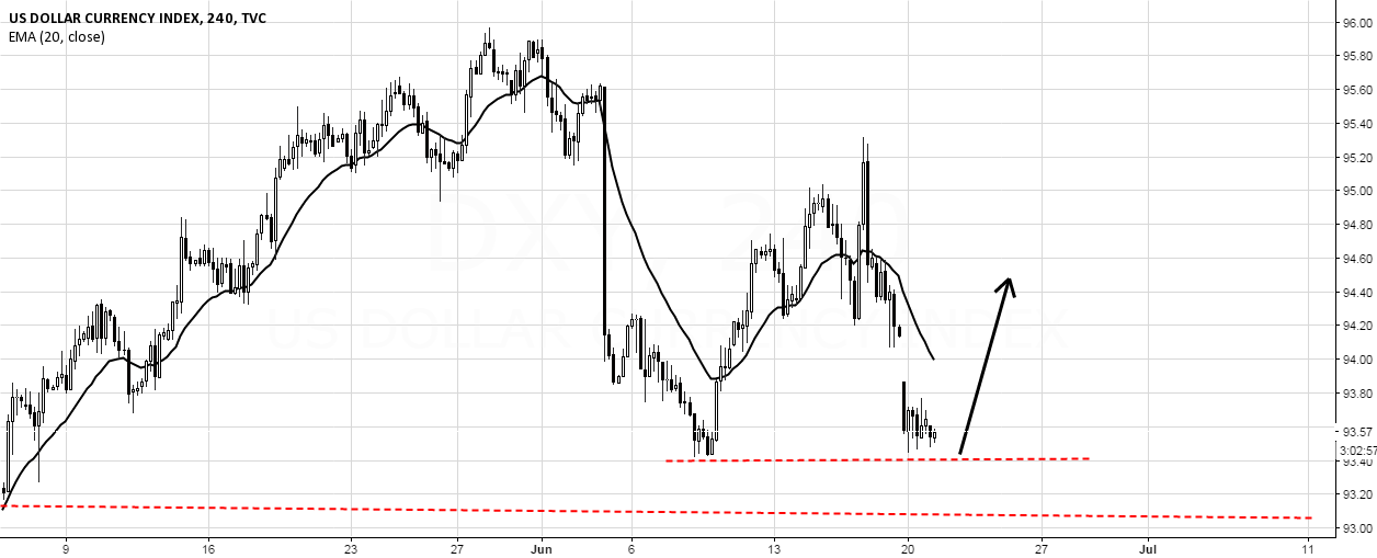 DXY Ready to move up..