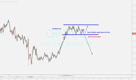 CHFJPY: chfjpy...review