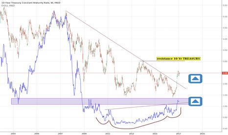 DGS10: 10 Year & 2 Year Treasury GOING UP