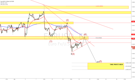 EURUSD: EURUSD - First entry point could be @ 1.5180