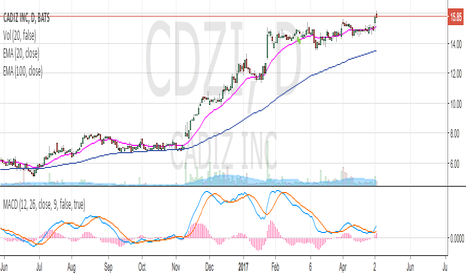 CDZI: Great Trade!