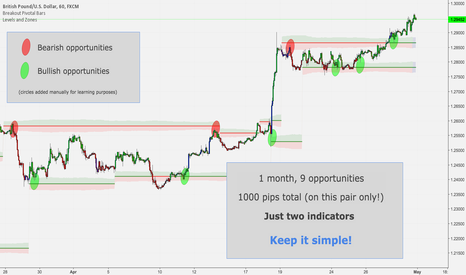 GBPUSD: 1000 pips example