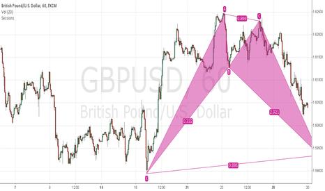 GBPUSD: Bullish BAT pattern 20131029