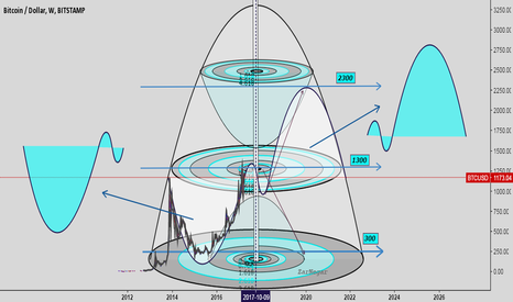 BTCUSD: Cups pattern. And reverse cup