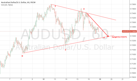 AUDUSD: BEARISH AUDUSD on hourly chart