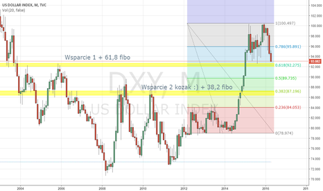 DXY: USD Index overview
