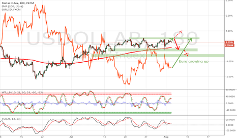 USDOLLAR: USDX can bounce again