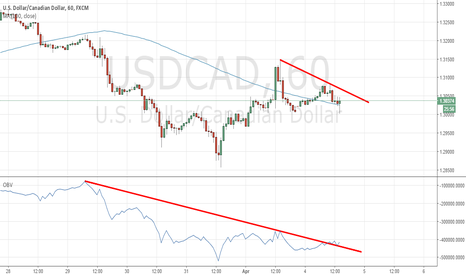 USDCAD: Looking for LONG