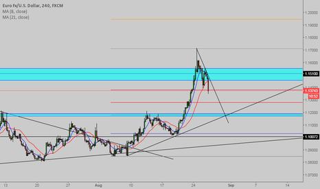 EURUSD: EUR/USD waiting for retest 1.12 to go long.