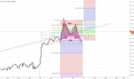 EURUSD: EURUSD Bullish Gartley 30min