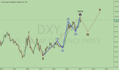 DXY: DXY, has completed wave 5.